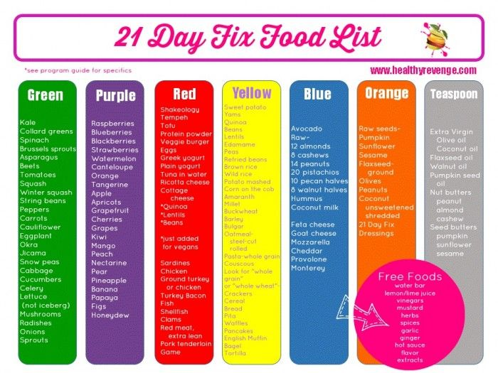 What is the 21 Day Fix? |